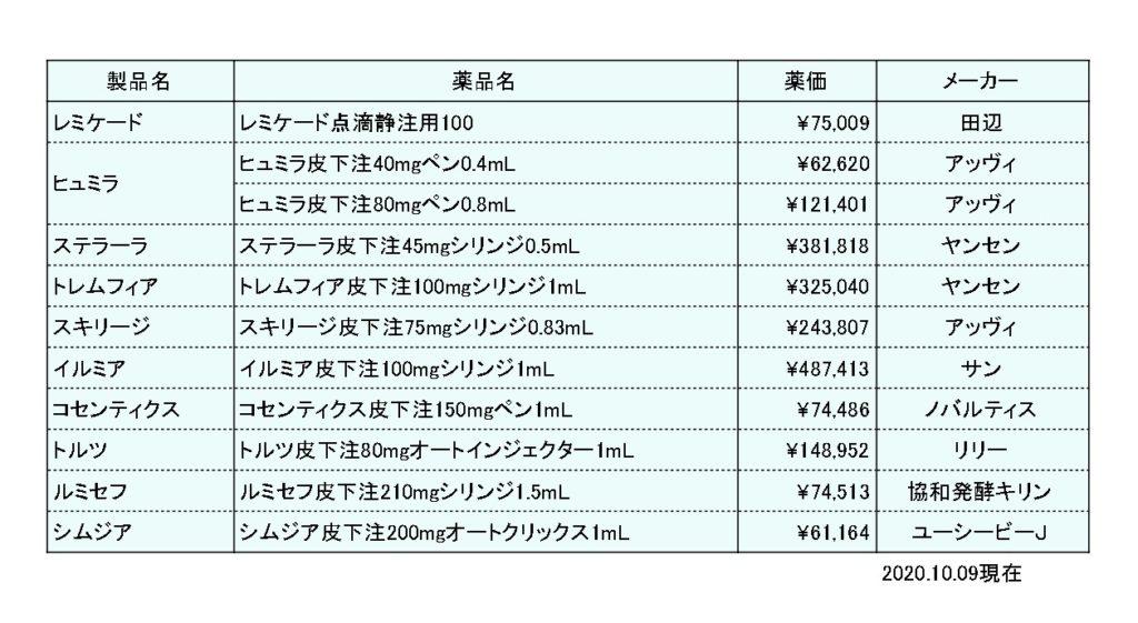 生物学的製剤_薬価